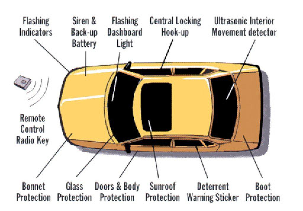 car alarm components