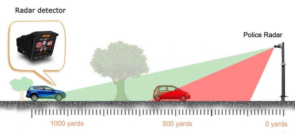 how does a radar detector work