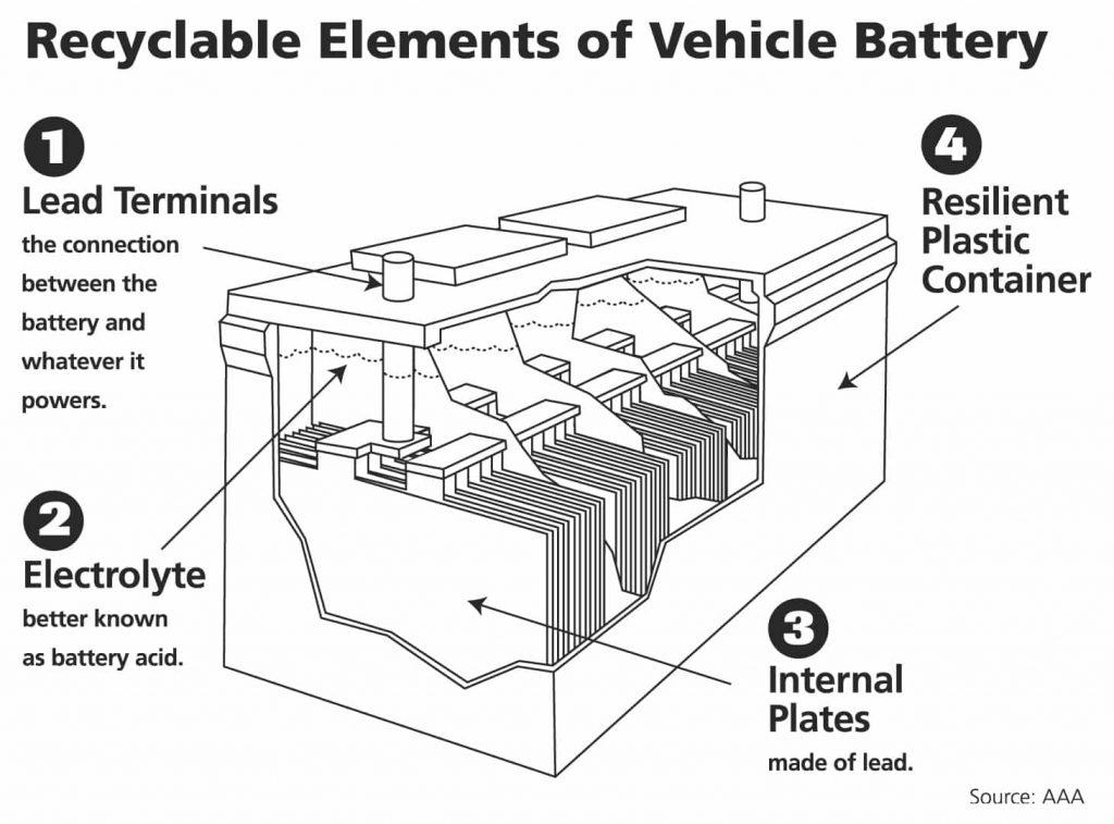 inside of car battery
