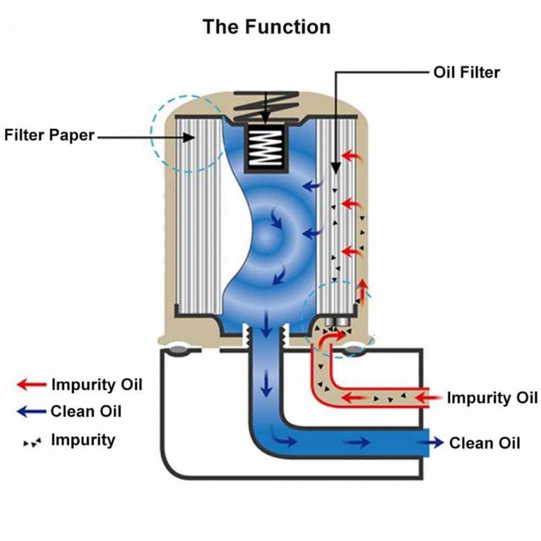 car oil filter function