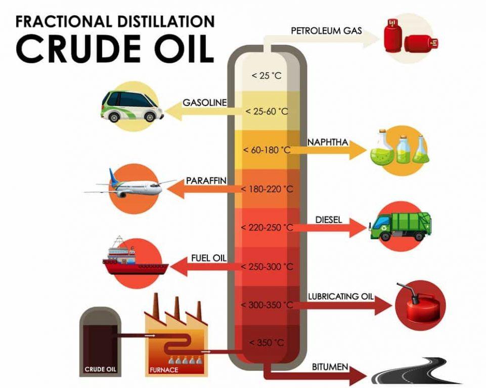 car diagram oil