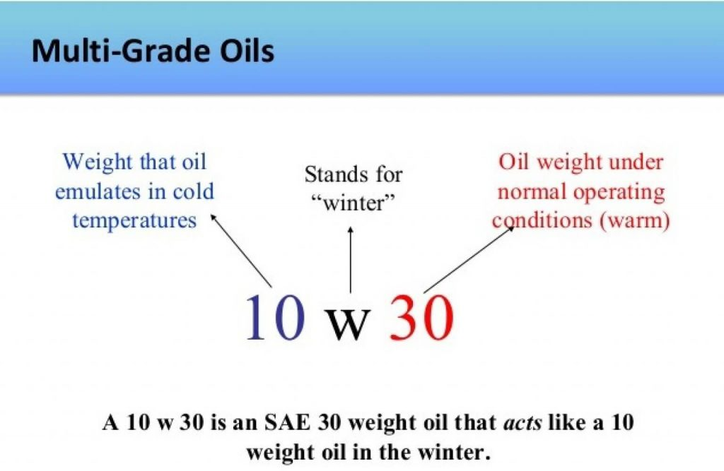 car oil classified