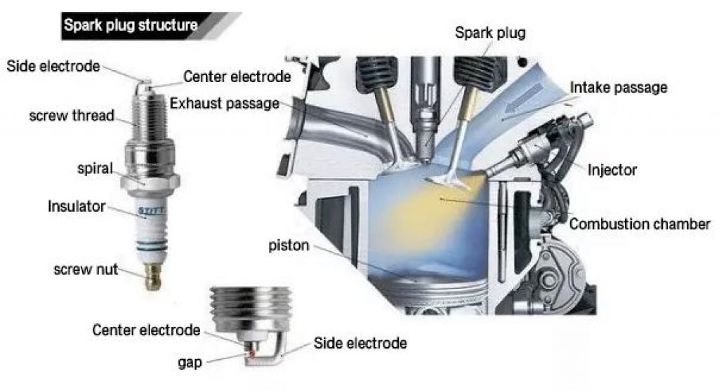 how a spark plug works